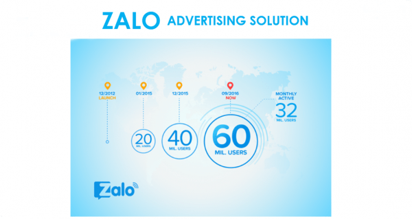 Hướng dẫn tạo quảng cáo Zalo từ A-Z