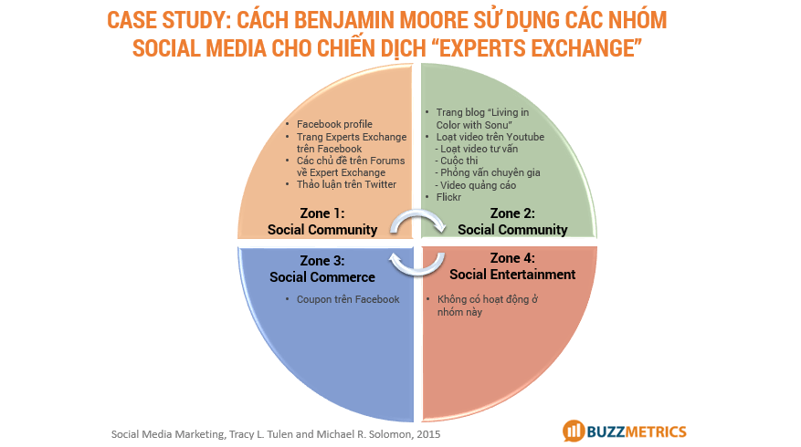 4-zones-of-social-media-case-study