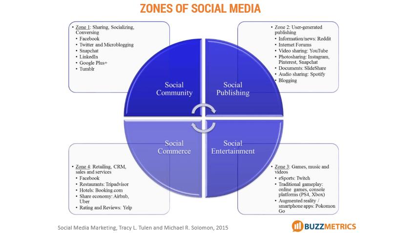 4-zones-of-social-media