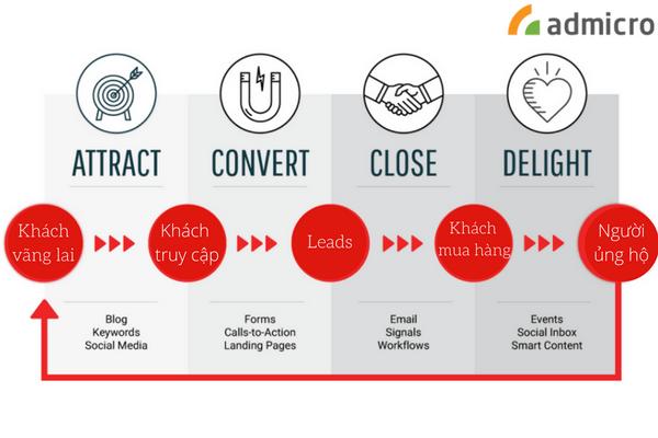 quy trình của Inbound marketing là gì