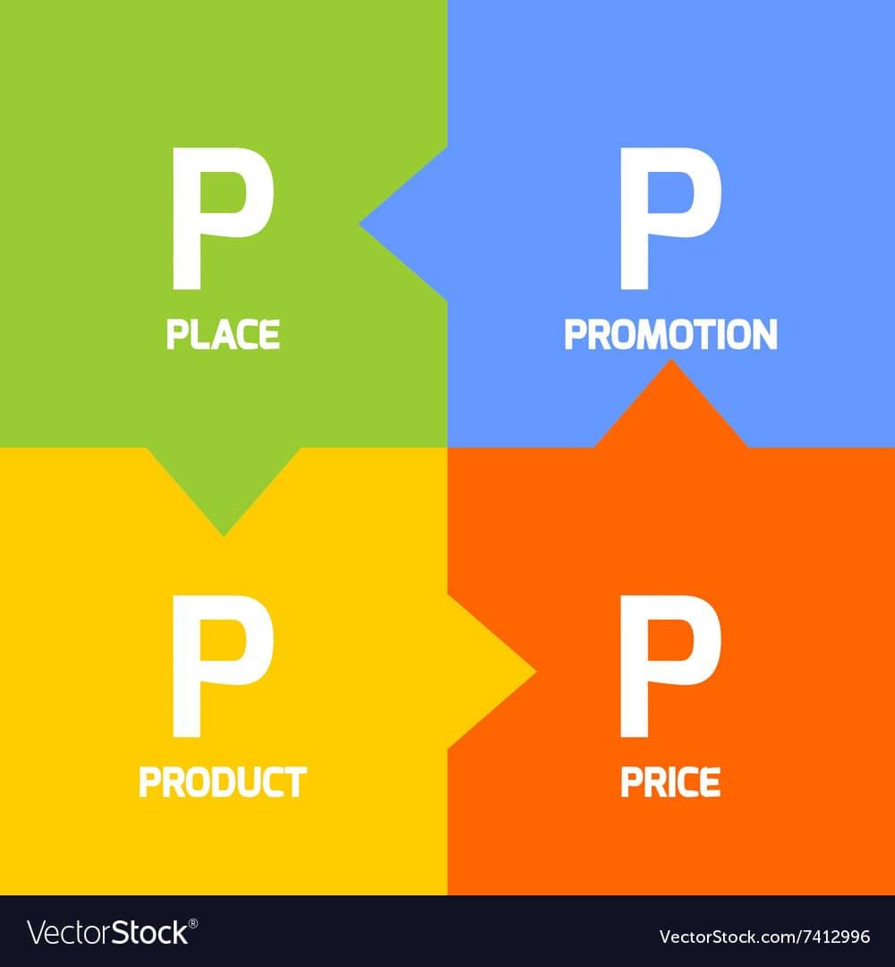 chính sách 7P trong Marketing dịch vụ