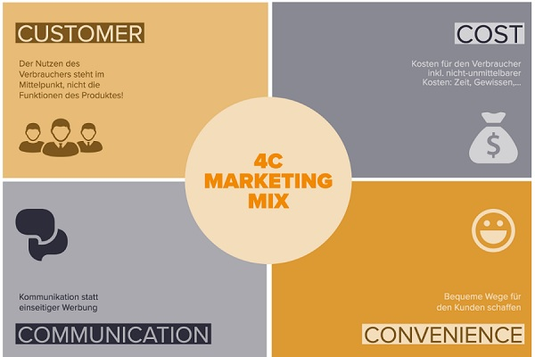 4C trong Marketing là gì? Tìm hiểu mô hình Marketing Mix 4C từ A - Z