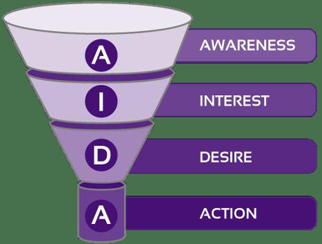 công thức truyền thông AIDA