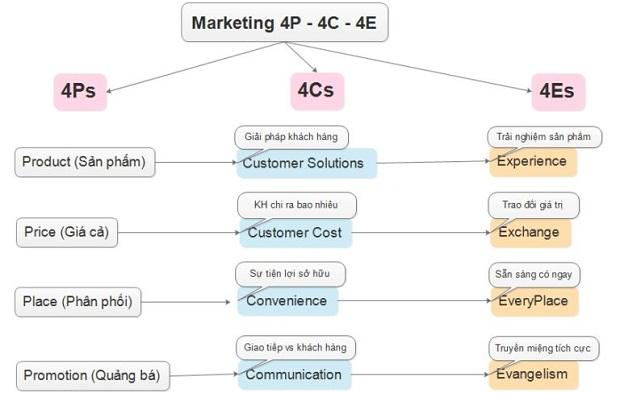 mô hình marketing 4p-4C-4E